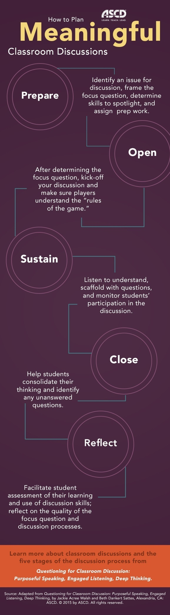 How to Plan Meaningful Classroom Discussions Infographic