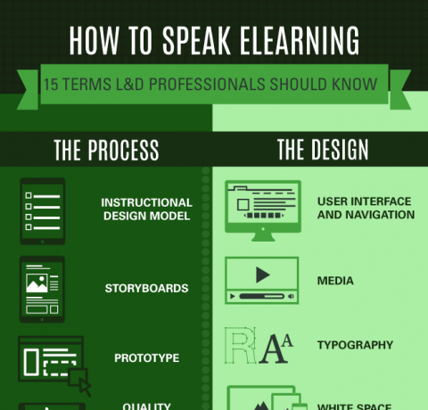 How To Speak Elearning Infographic E Learning Infographics