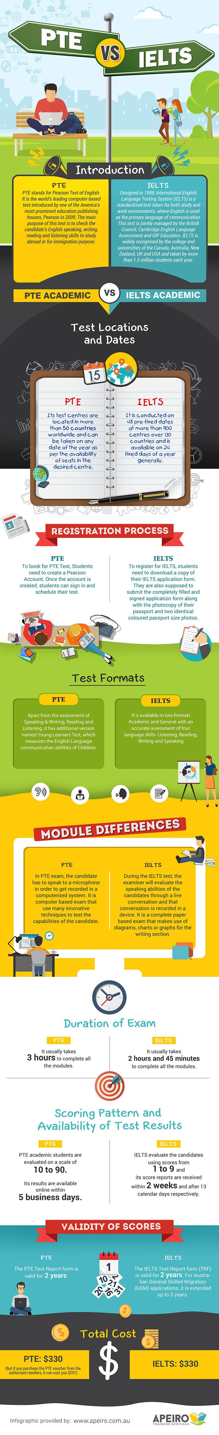 PTE Vs IELTS Infographic - e-Learning Infographics