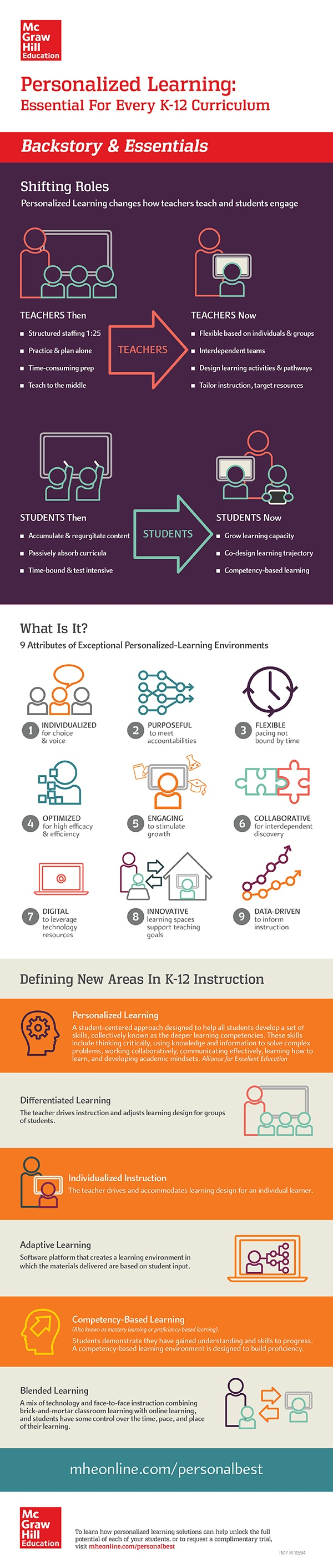 Personalized Learning: Backstory & Essentials Infographic