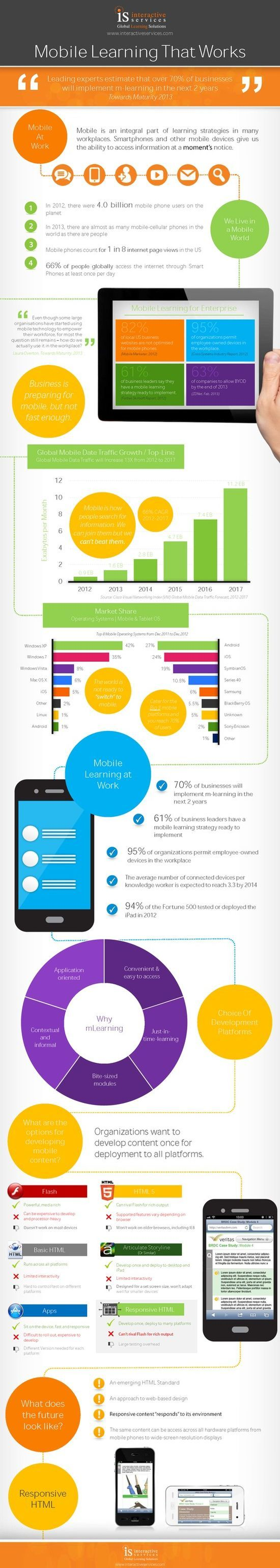 Implementing-Effective-Mobile-Learning-Infographic