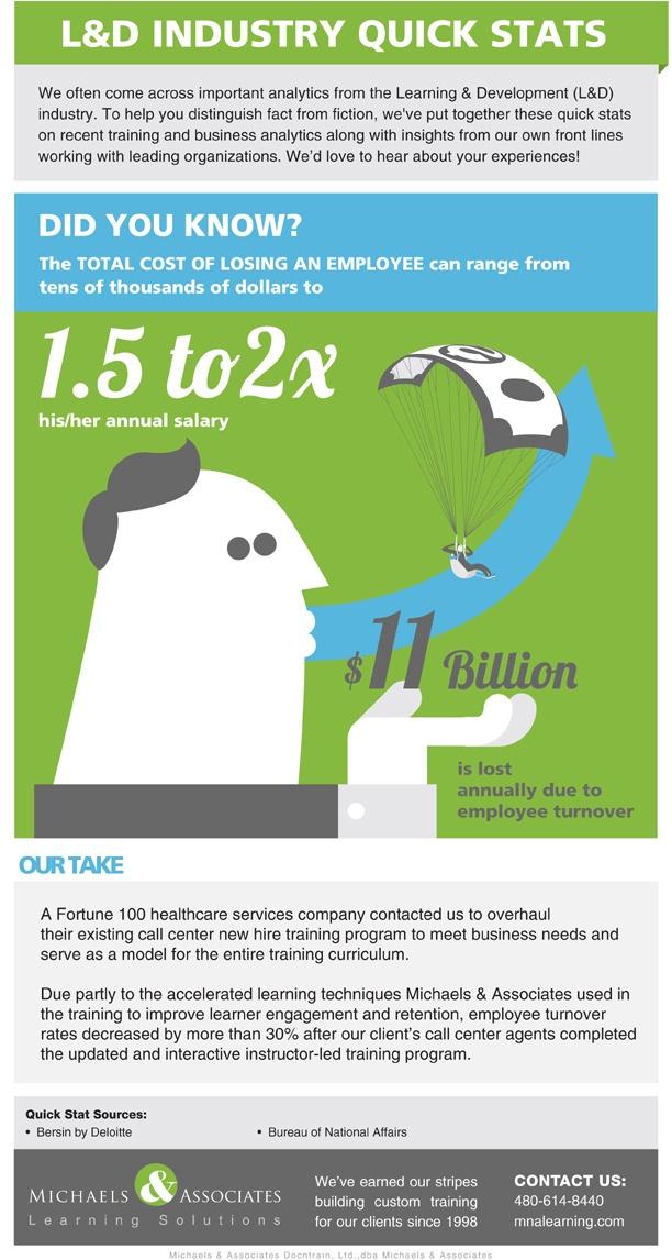 IndustryQuickStats_EmployeeTurnoverInfographic1
