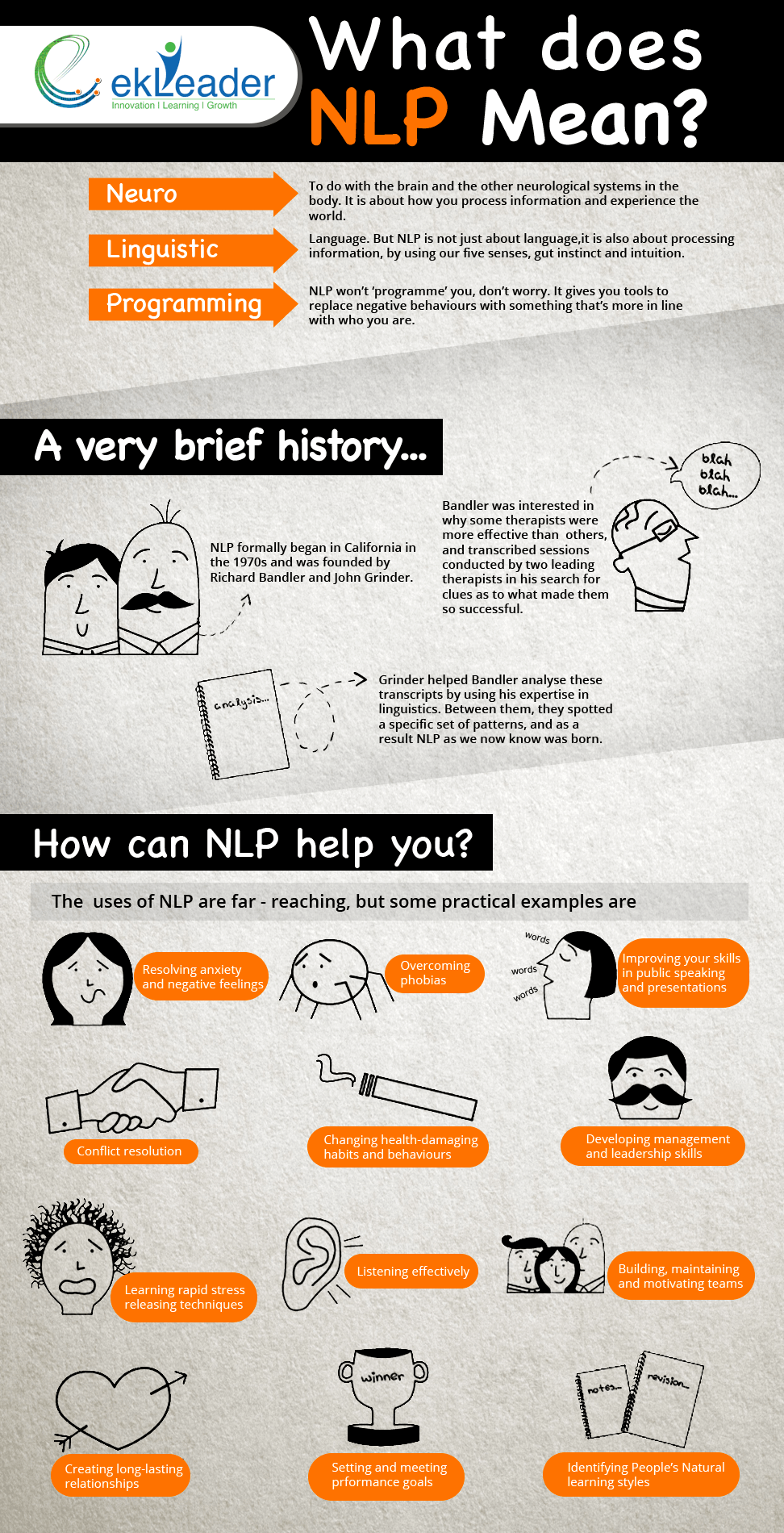 History and Benefits of Neuro-Linguistic Programming Infographic
