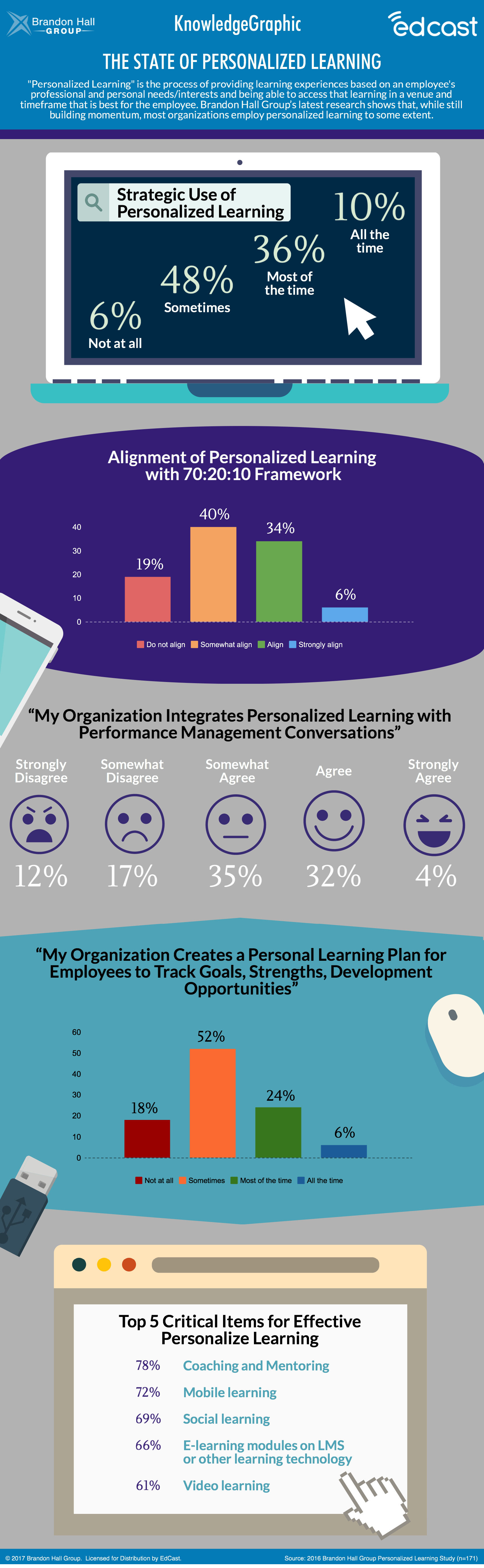 State of Personalized Learning Infographic