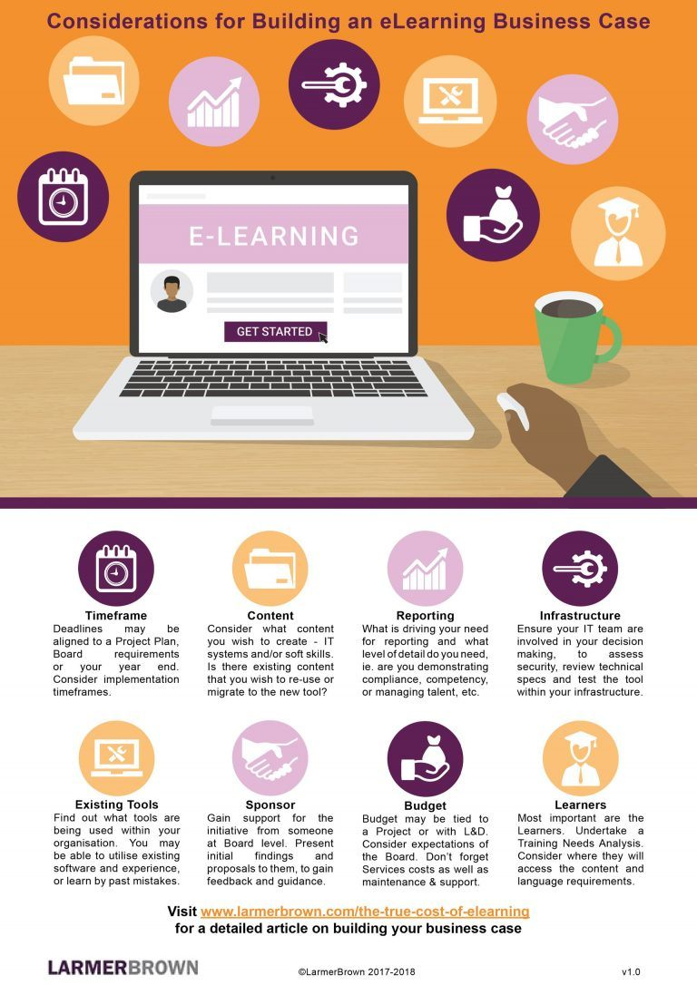 Building An eLearning Business Case Infographic - e ...