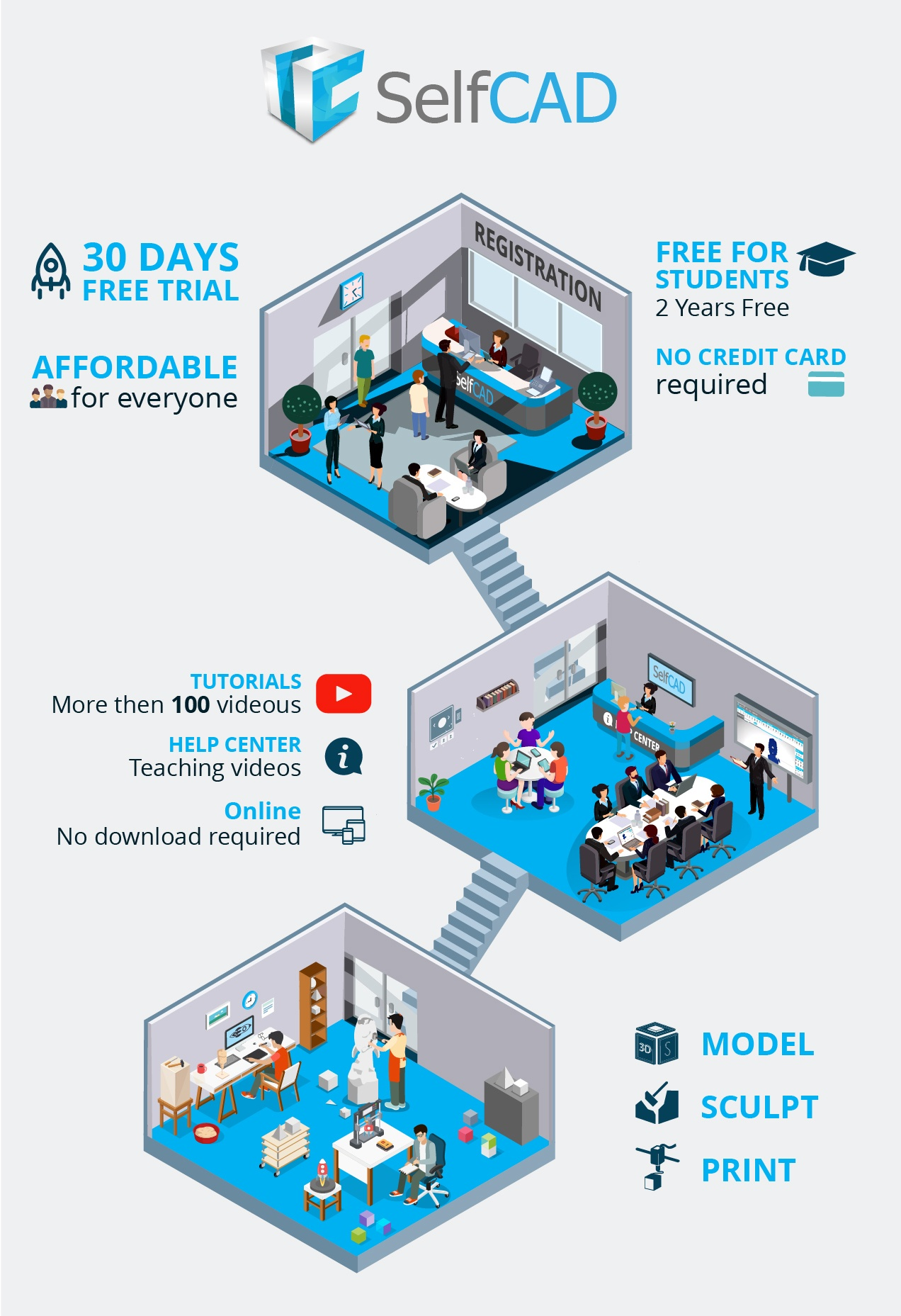 SelfCAD: A new 3D software for Students Infographic - e ...