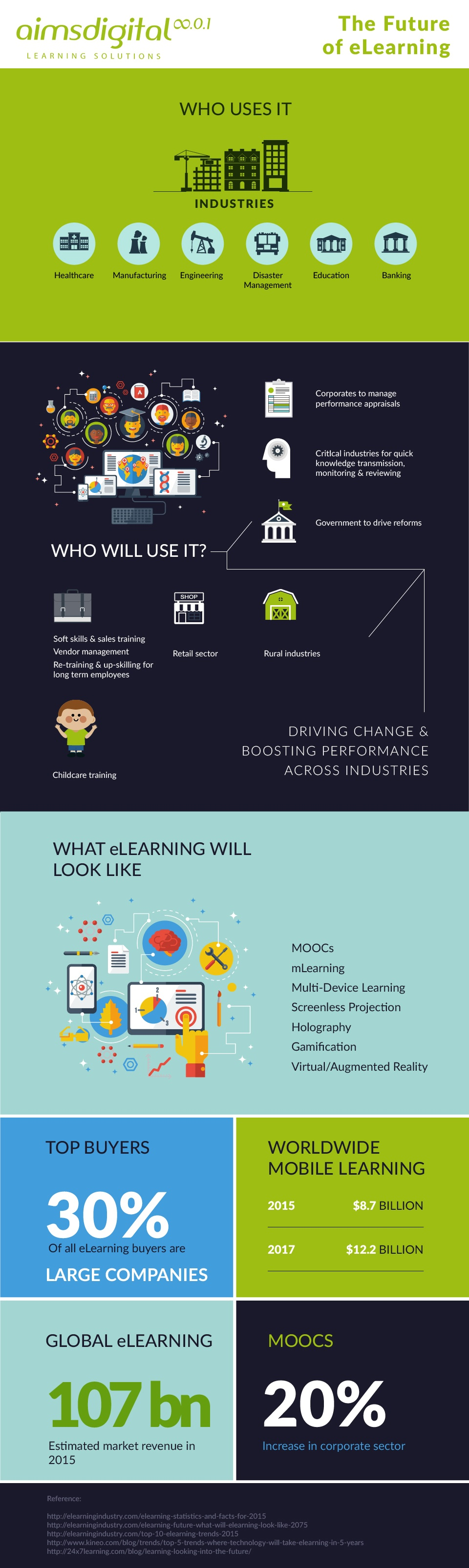 The Future of eLearning Infographic