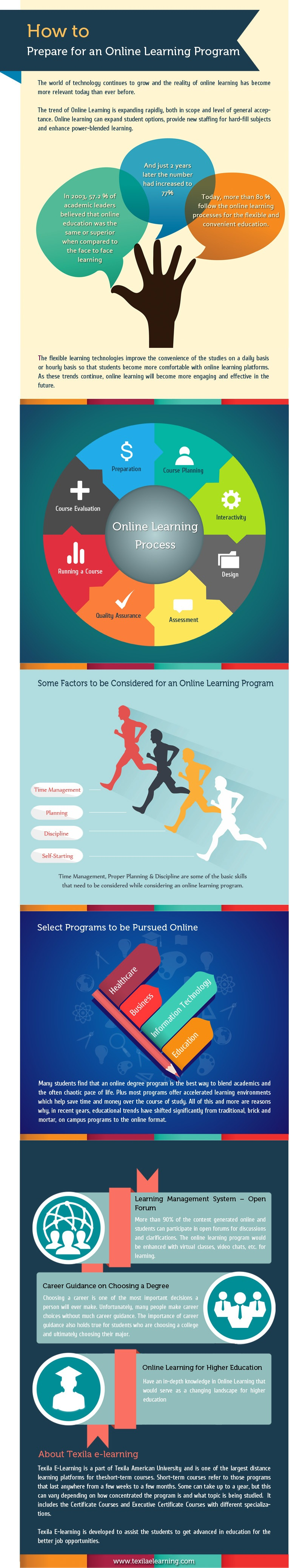 How To Prepare For An Online learning Program Infographic