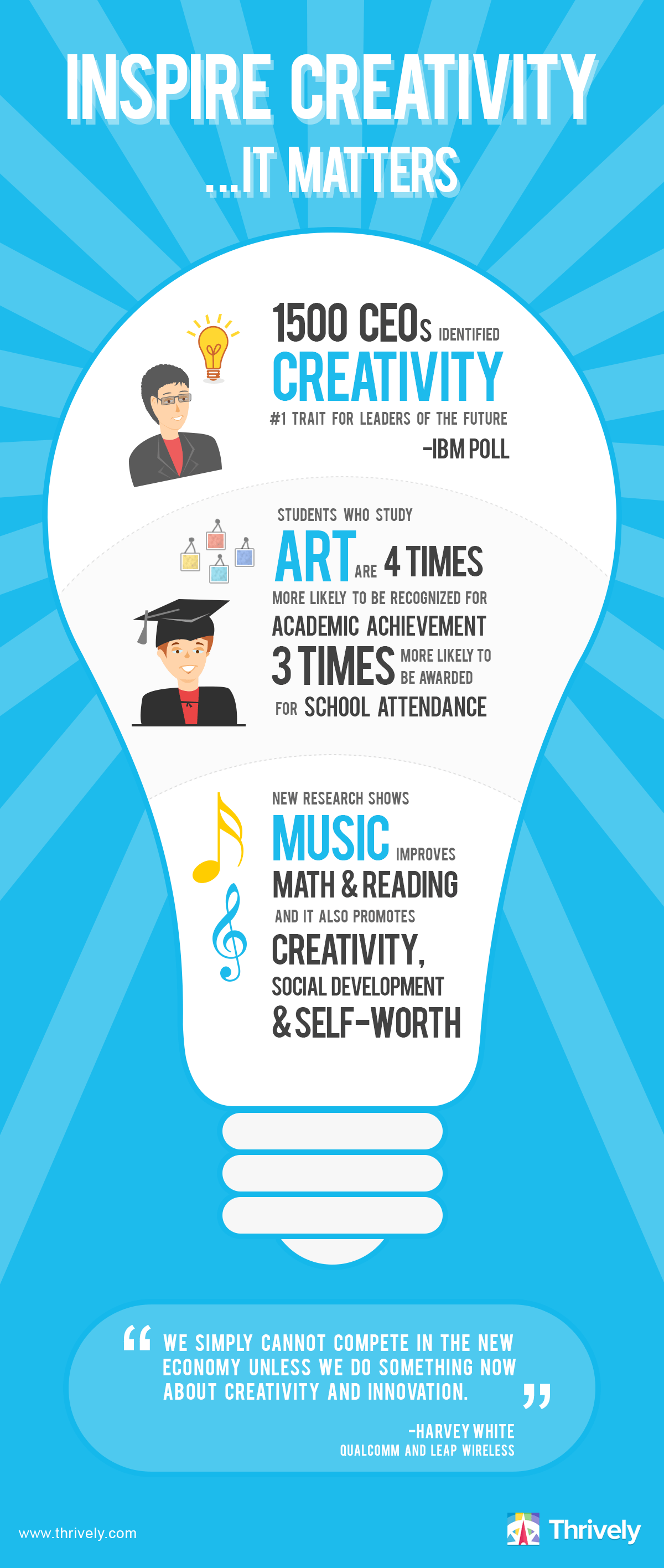 Inspire Creativity, It Matters Infographic