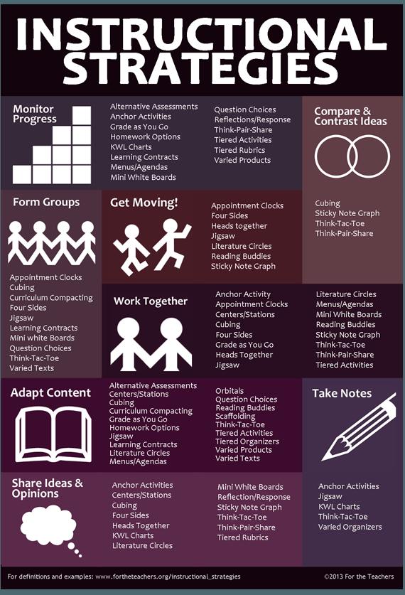 teachers u0026 39  instructional strategies infographic