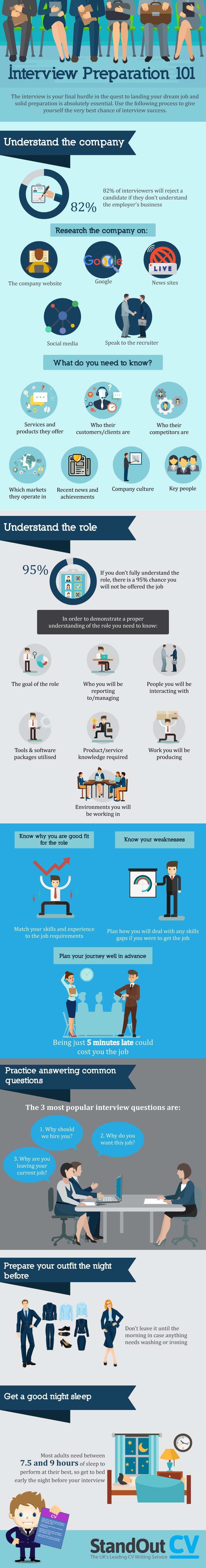 Interview Preparation 101 Infographic