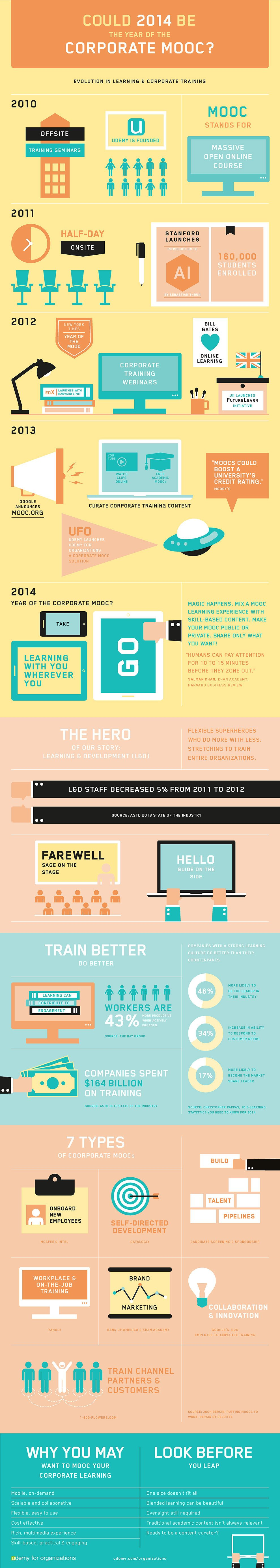 Is-2014-The-Year-of-the-Corporate-MOOC-Infographic