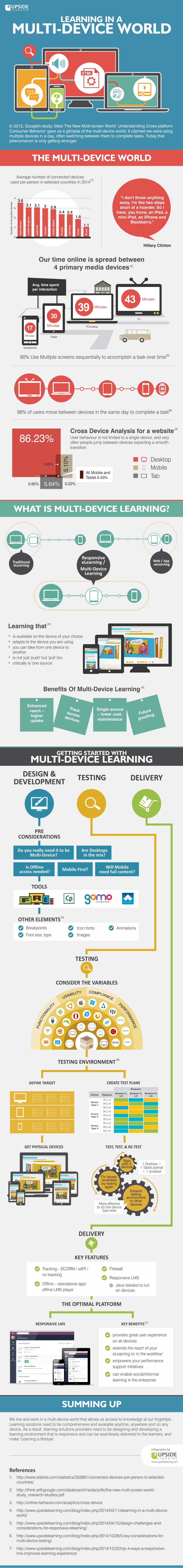 Learning in a Multi-device World Infographic