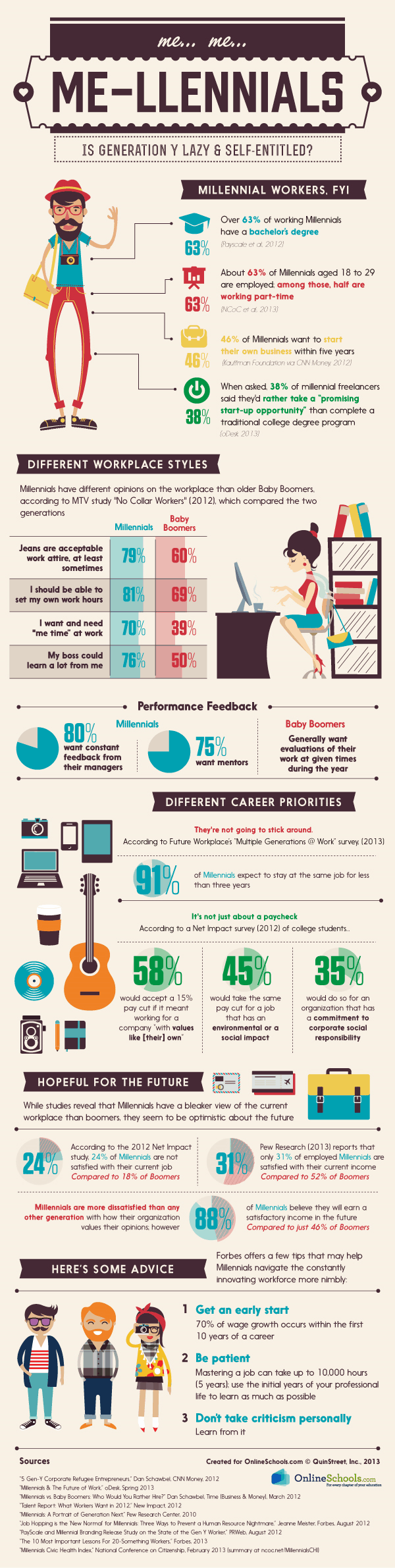 Millennials in the Workplace Infographic