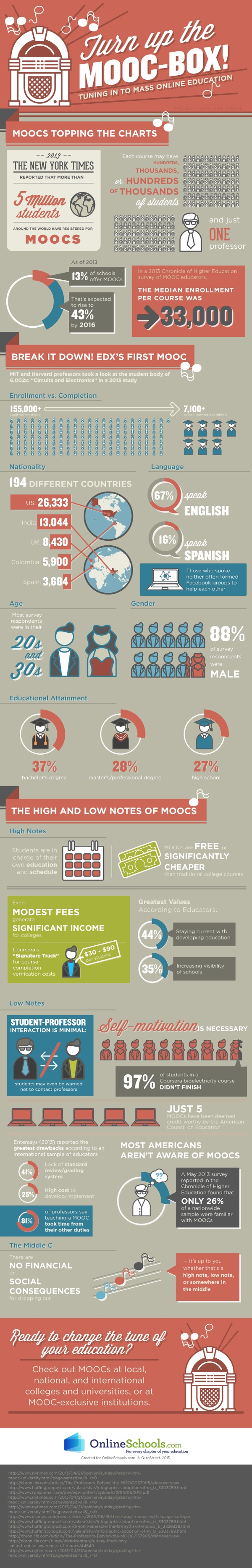 MOOC-Students-Demographics-Infographic