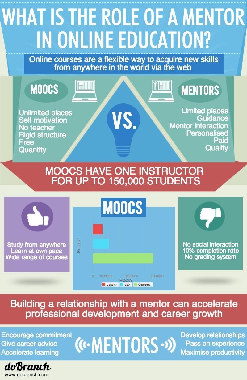 MOOCS-VS-MENTORS-6