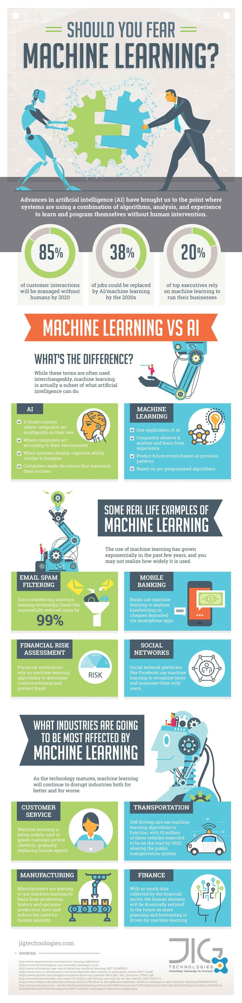 Should You Fear Machine Learning? Infographic