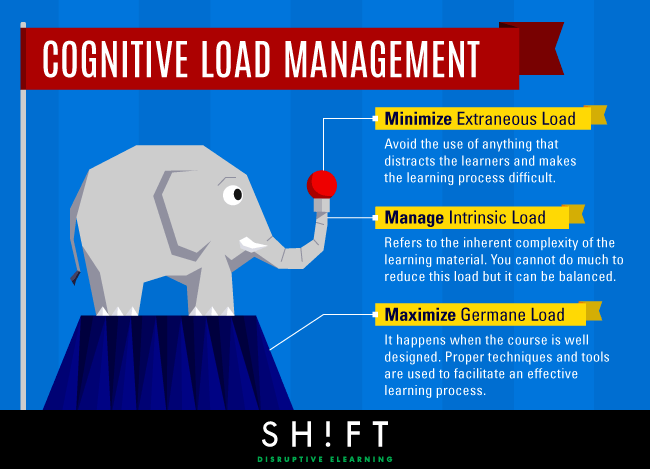 Managing Cognitive Load In Elearning Infographic E