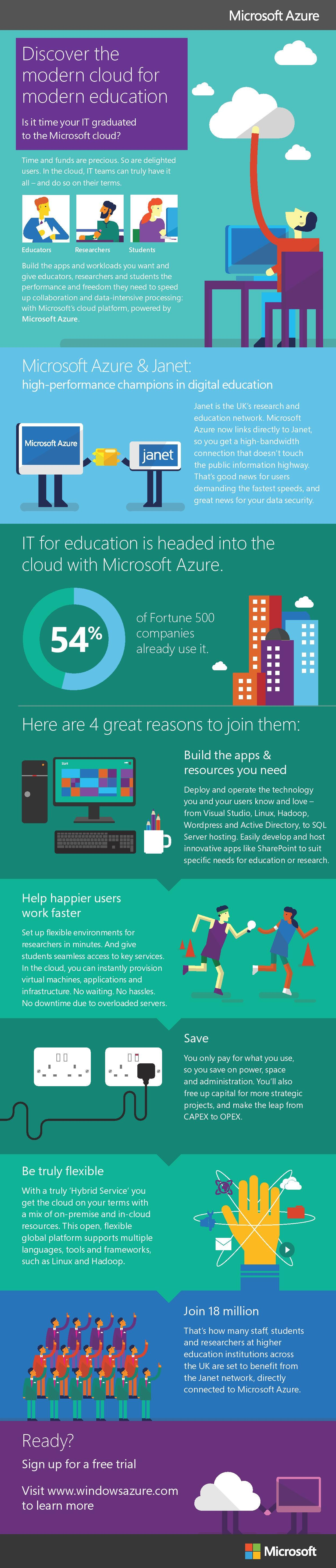 Microsoft Azure in Education Infographic - e-Learning ...