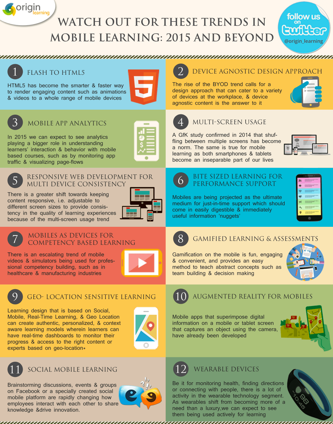 2015 Mobile Learning Trends Infographic - e-Learning ...