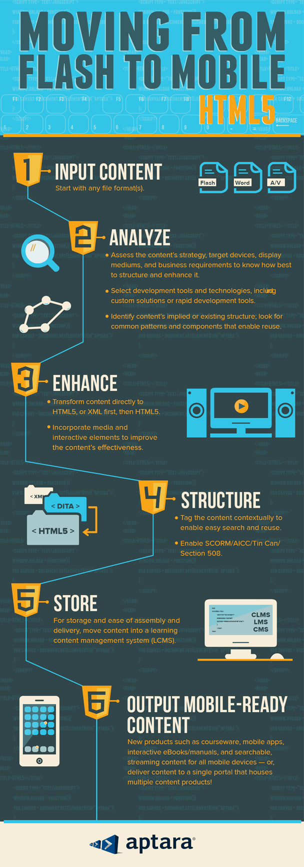 Moving-Learning-Content-from-Flash-to-HTML5-Infographic