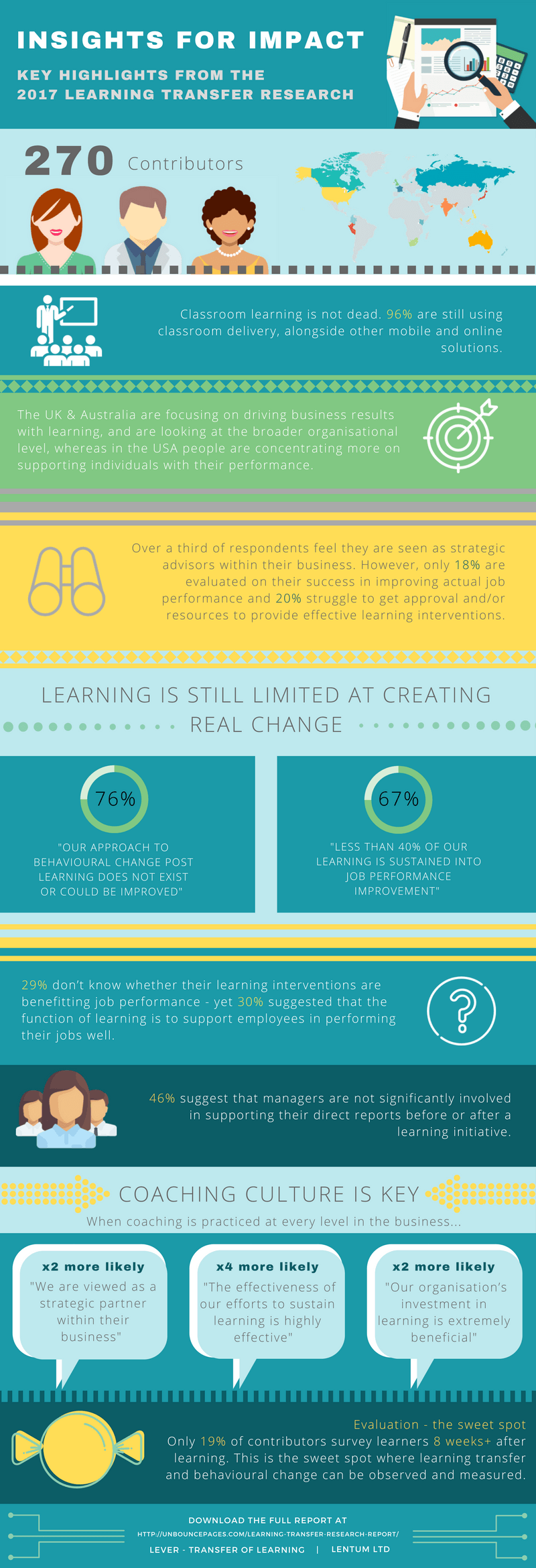2017 Learning Transfer Research Infographic