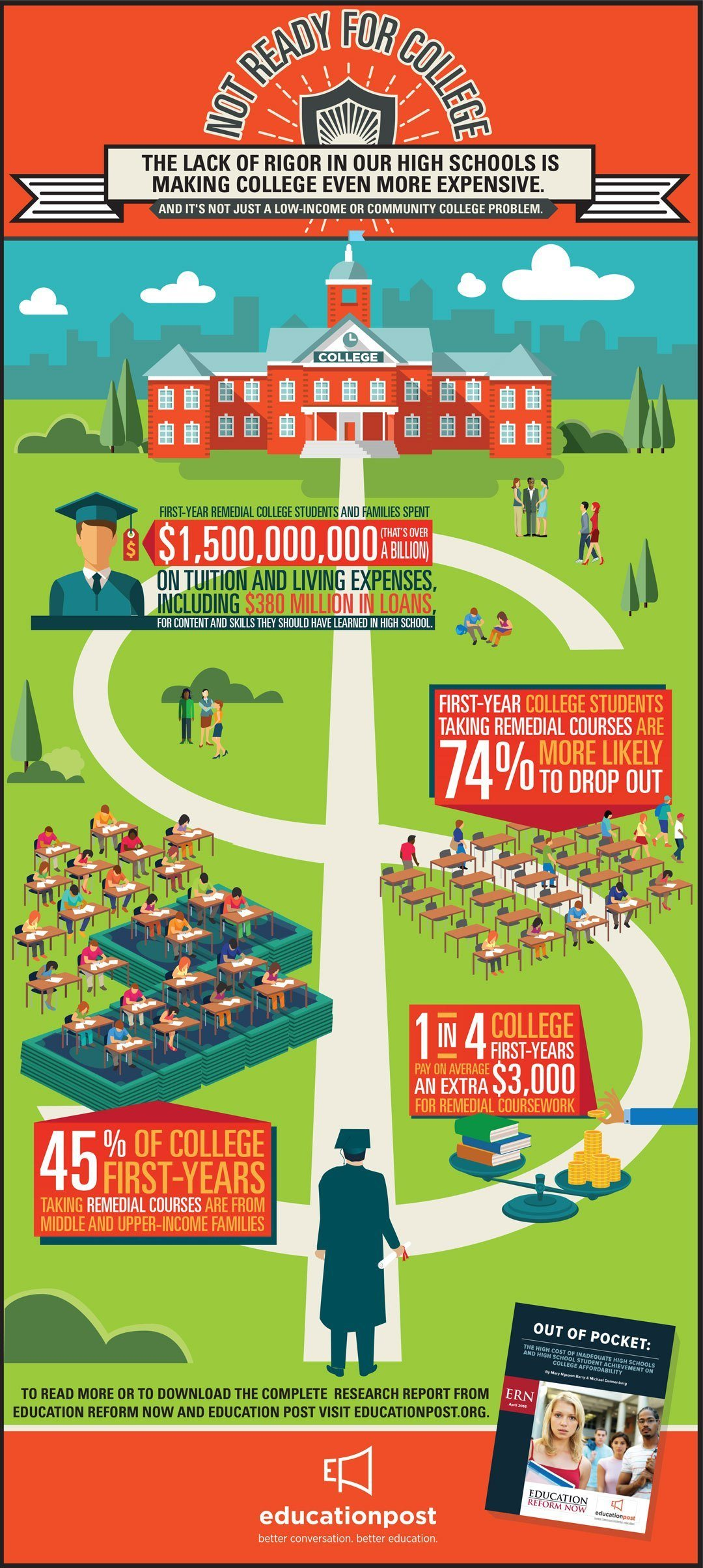 Not Ready For College Infographic E Learning Infographics