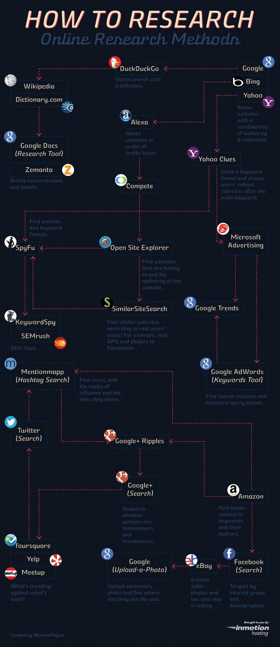 Internet research methodology