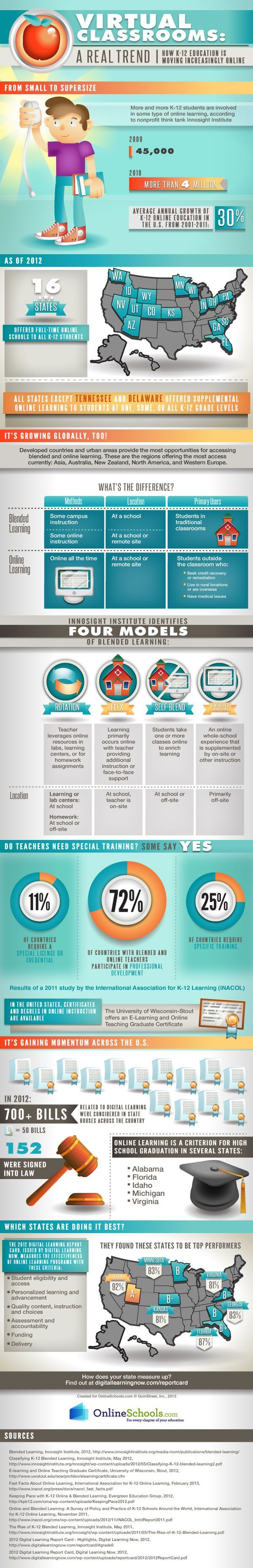 Online-and-Blended-Learning-K12-Infographic