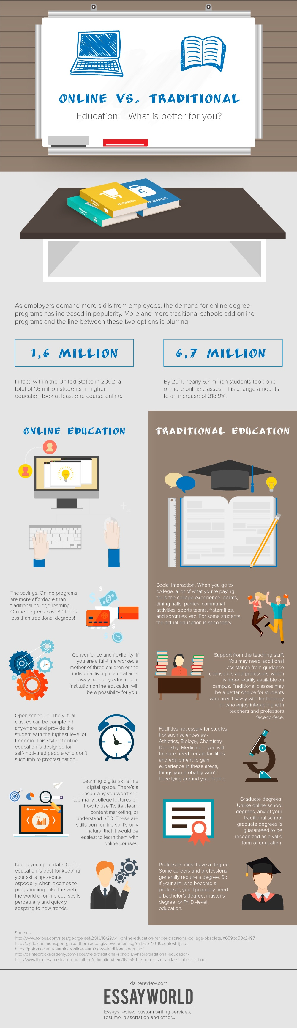 online vs traditional education Often, comparisons between traditional modalities of higher education reflect the researchers bias and rarely dig into the question of why alternative modalities exist eighteen years ago i began teaching online and was immediately flooded with warnings from education colleagues and associates: they.