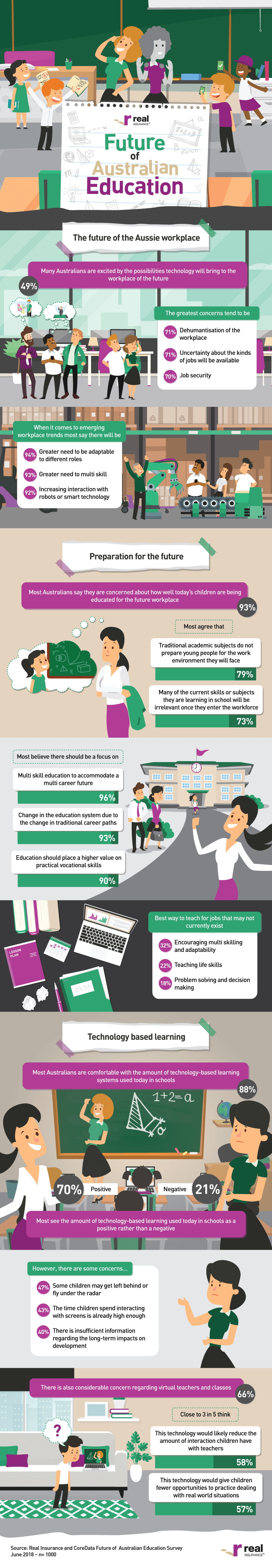 The Real Future Of Australian Education Infographic