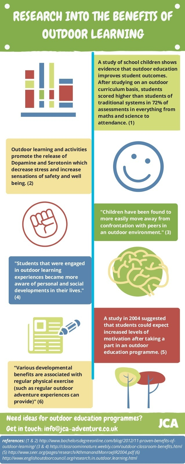 Research into the Benefits of Outdoor Learning Infographic
