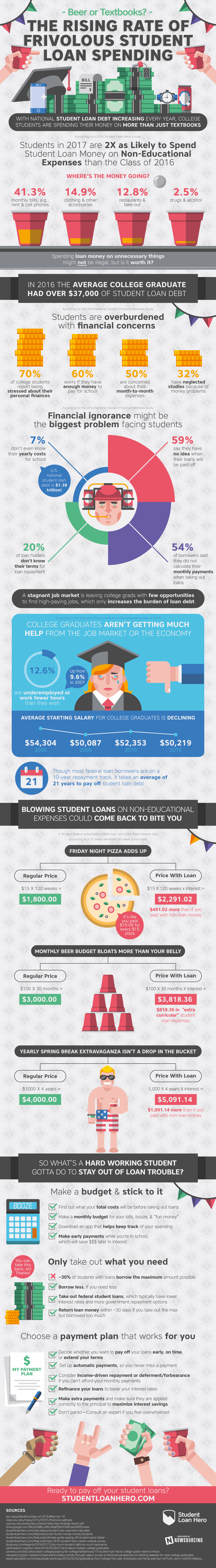 How Students Are Spending Their Loans Infographic