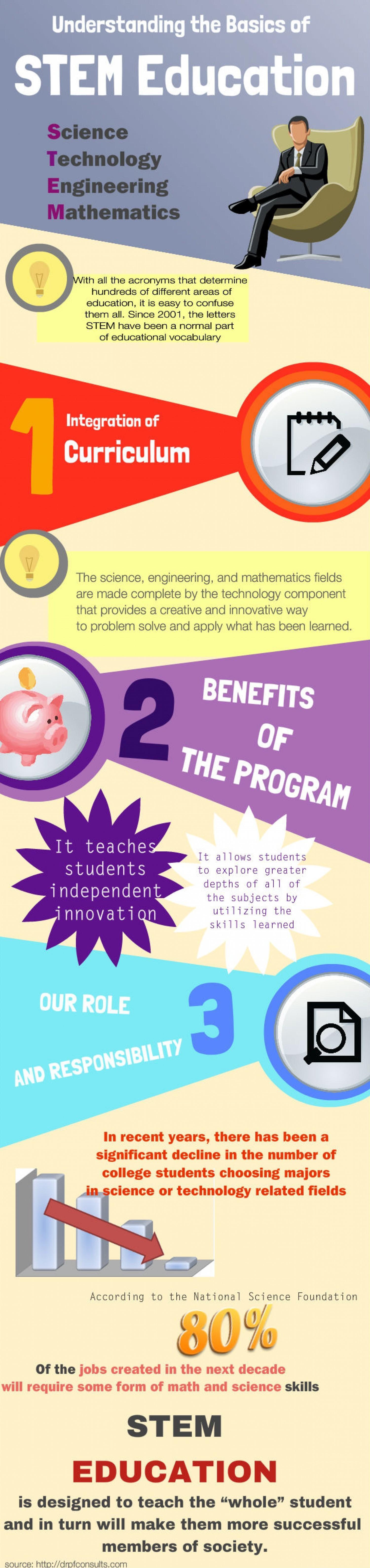 stem education infographic
