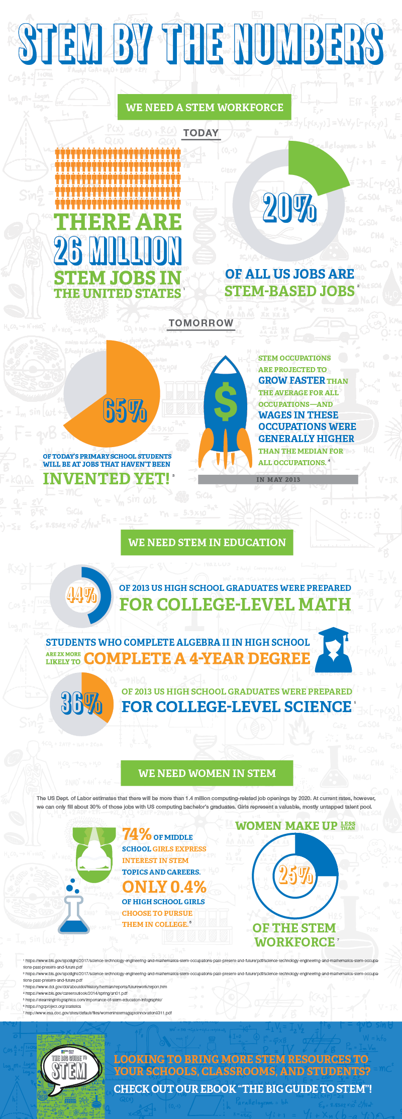 STEM by the Numbers Infographic