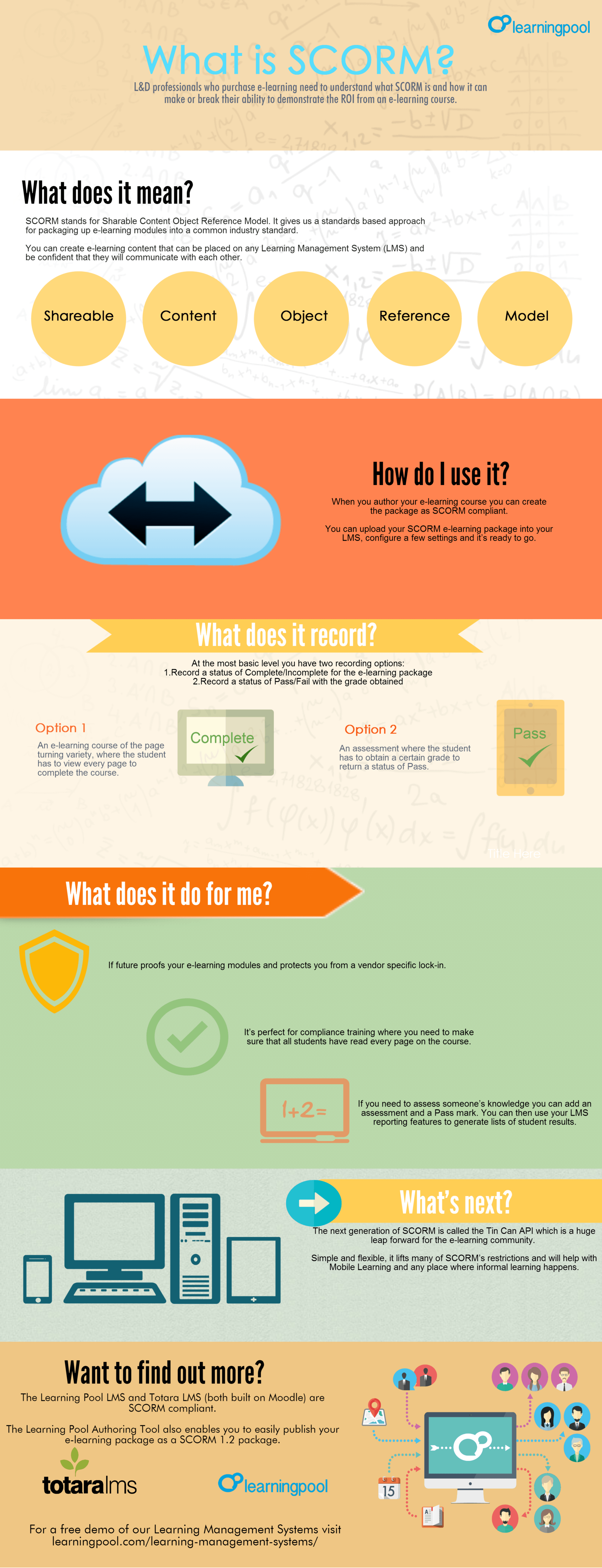 What is SCORM Infographic - e-Learning Infographics