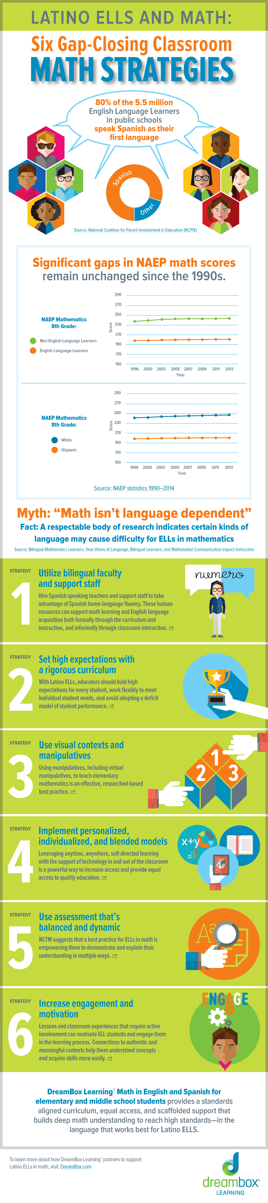 Six Gap-Closing Classroom Math Strategies Infographic - e