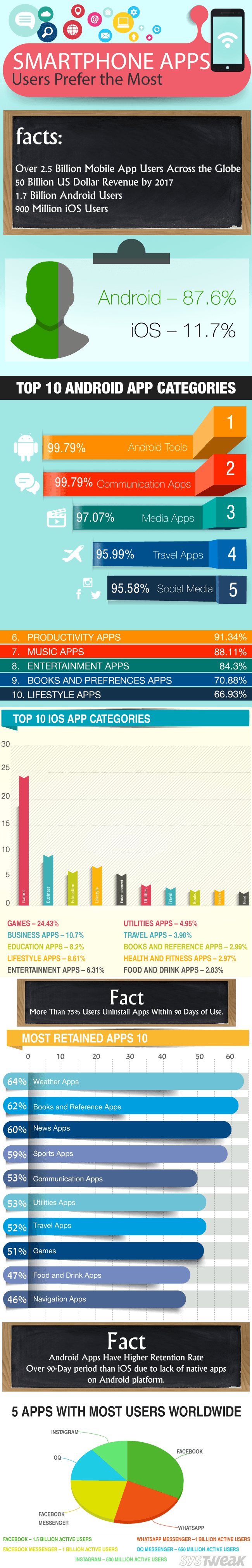 Top 10 Most Preferred Smart App Categories Infographic