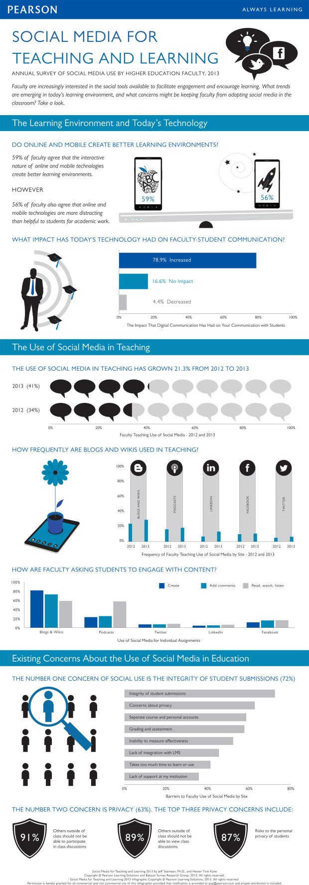 Social Learning in Higher Education 2013 Infographic Plus 8 Social Learning Guides