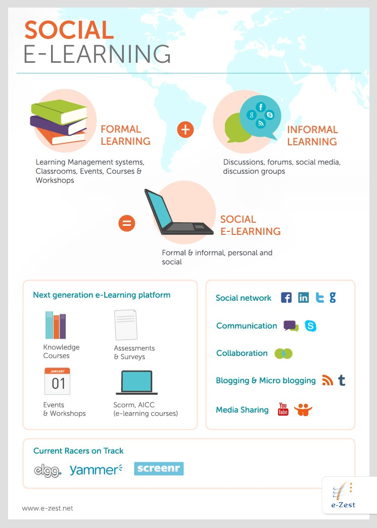 Social eLearning Infographic - e-Learning Infographics
