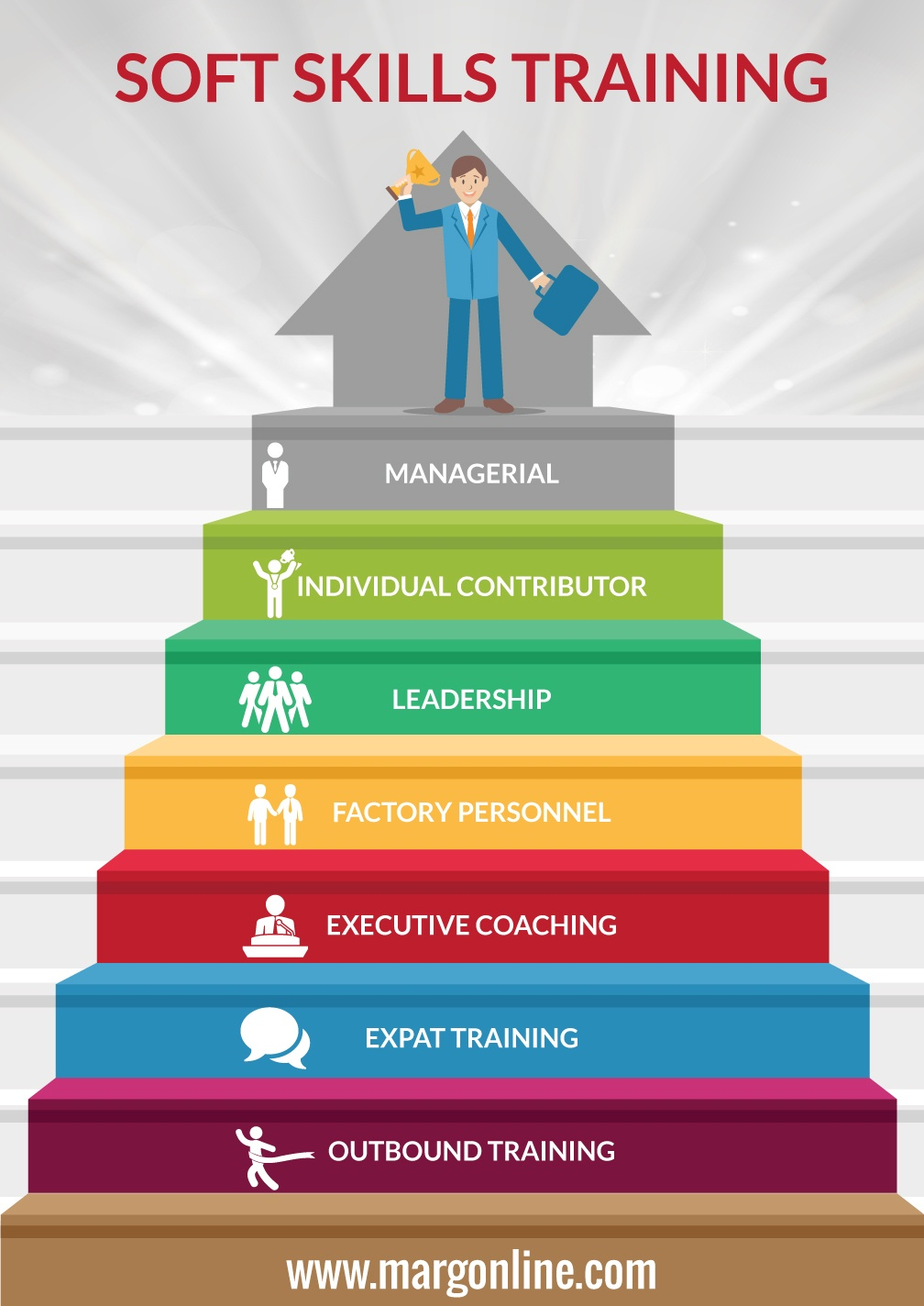 Awesome Soft Skills Training In Bangalore Infographic On Soft Skills List