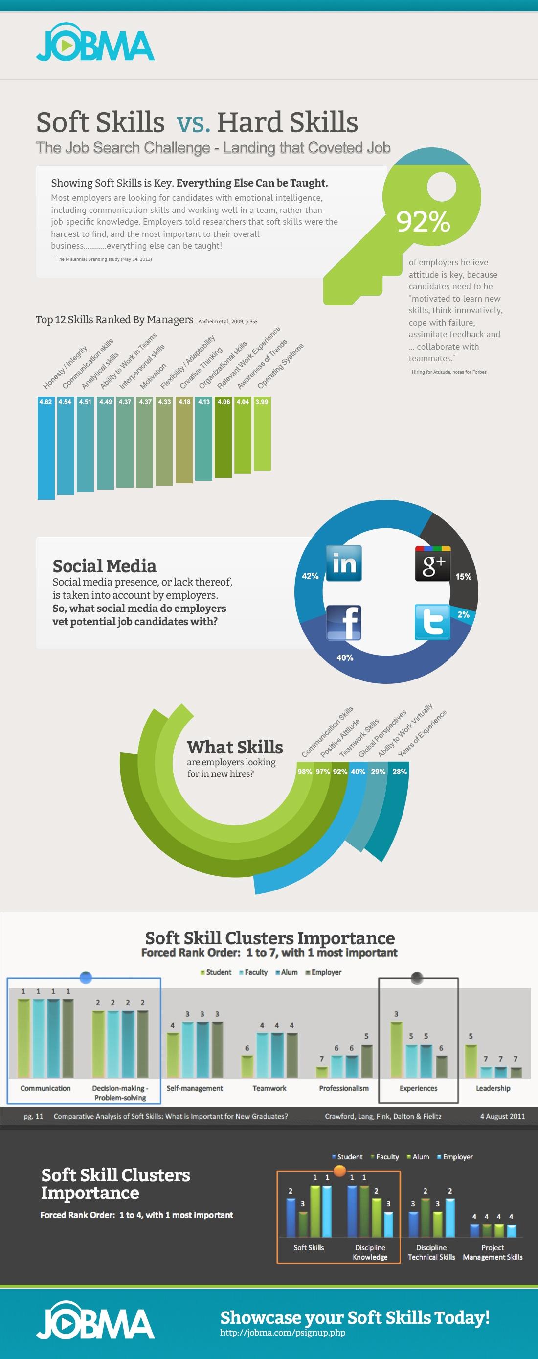 soft skills vs hard skills infographic e learning infographics soft skills vs hard skills infographic