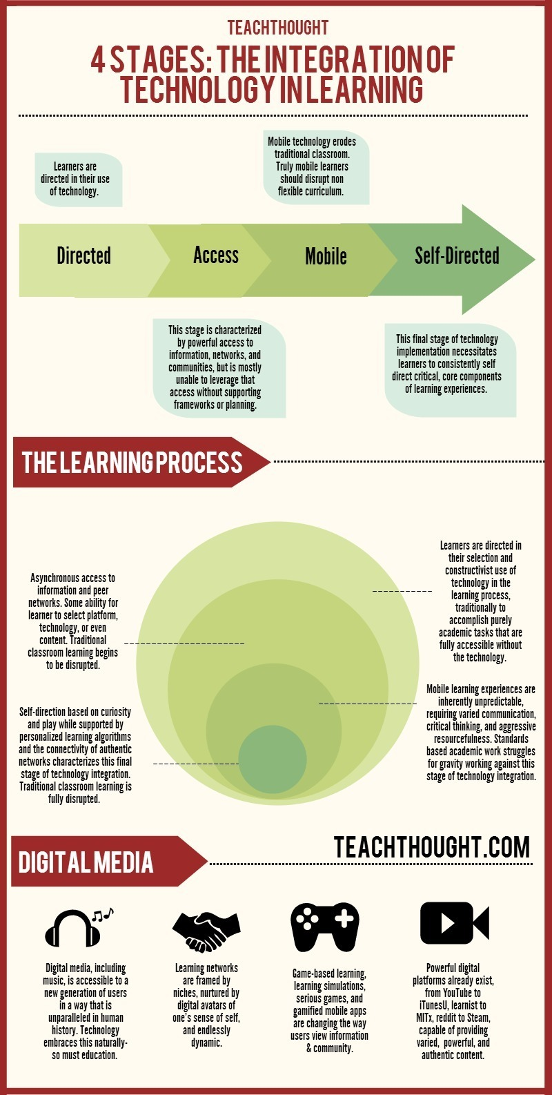 how do e-learning principles promote critical thinking skills A cognitive model to promote excellence in web-supported learning  applying quality assurance principles  published an e-learning checklist of critical.