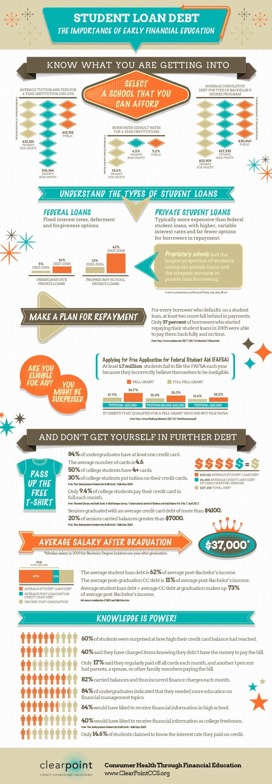Student Loan Debt and Early Financial Education Infographic