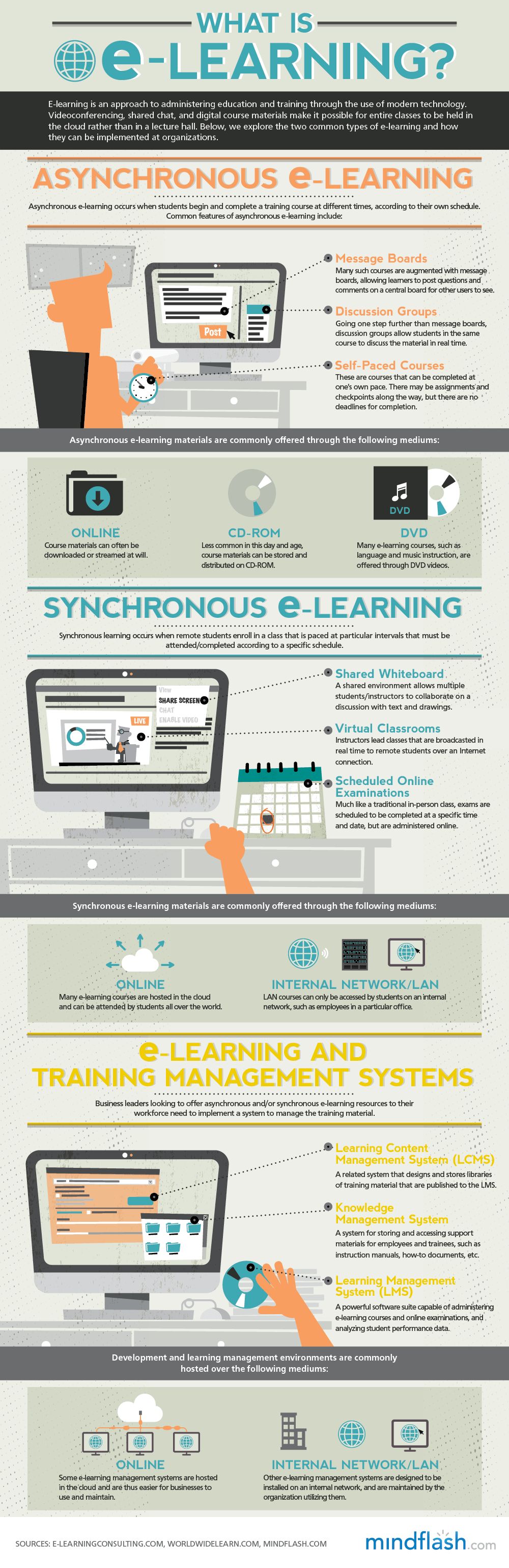 Synchronous and Asynchronous e-Learning Infographic - e ...