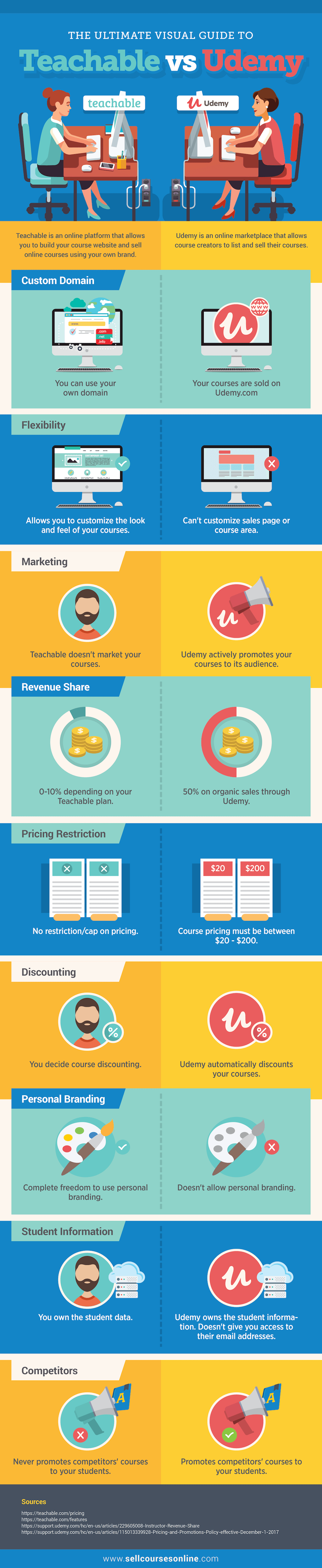 The Ultimate Visual Guide To Teachable Vs Udemy Infographic