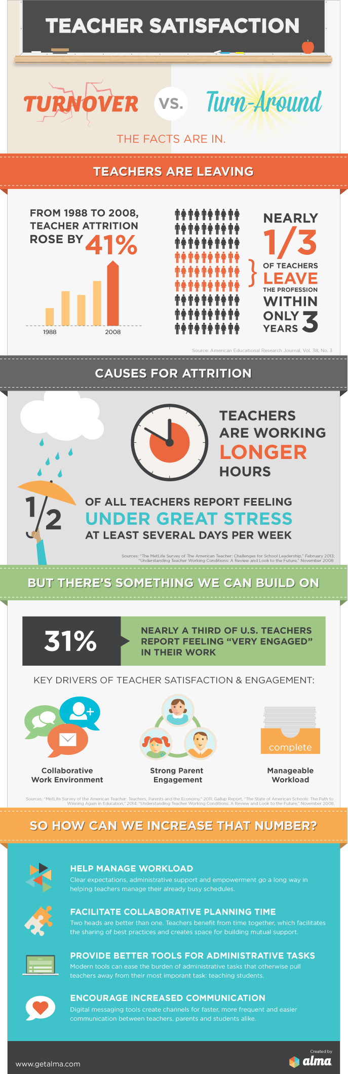 The Teacher Satisfaction Infographic - e-Learning Infographics