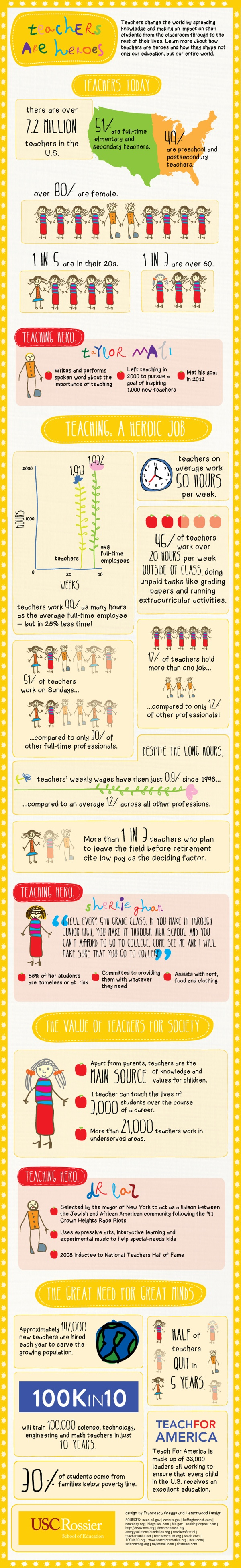 Teachers-Are-Heroes-Infographic