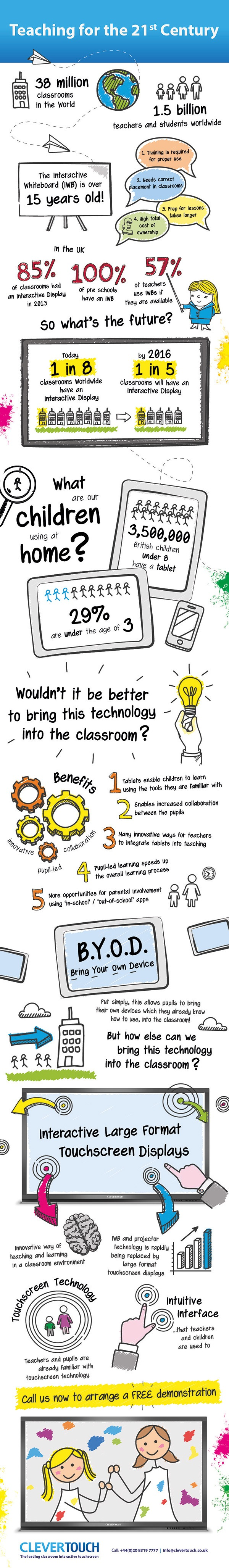21st Century Teaching Infographic