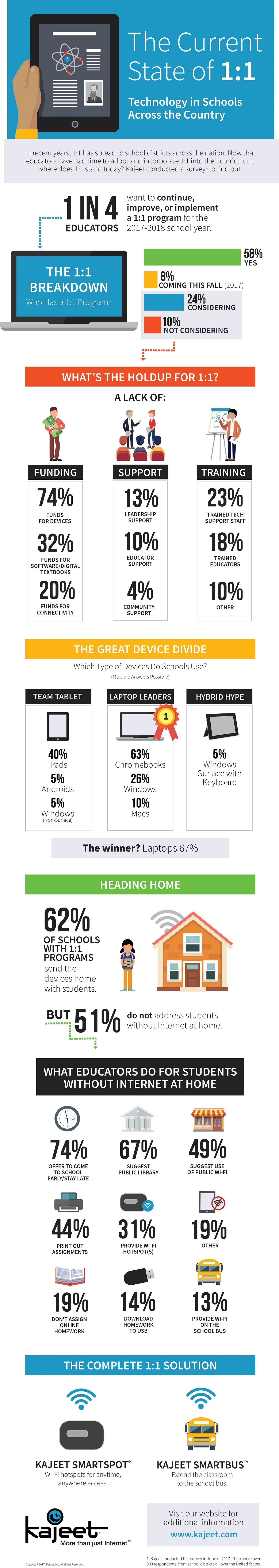 Technology in Schools Across the Country Infographic
